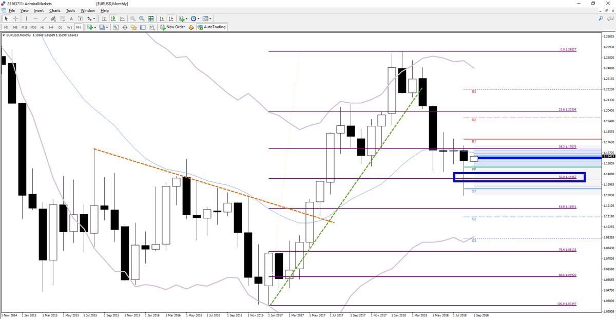 EUR/USD trend