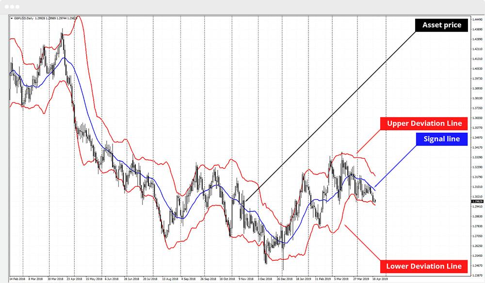 Teknik Trading Sederhana Tapi Profit dengan William Percentage Range (Williams %R) – DummyForex