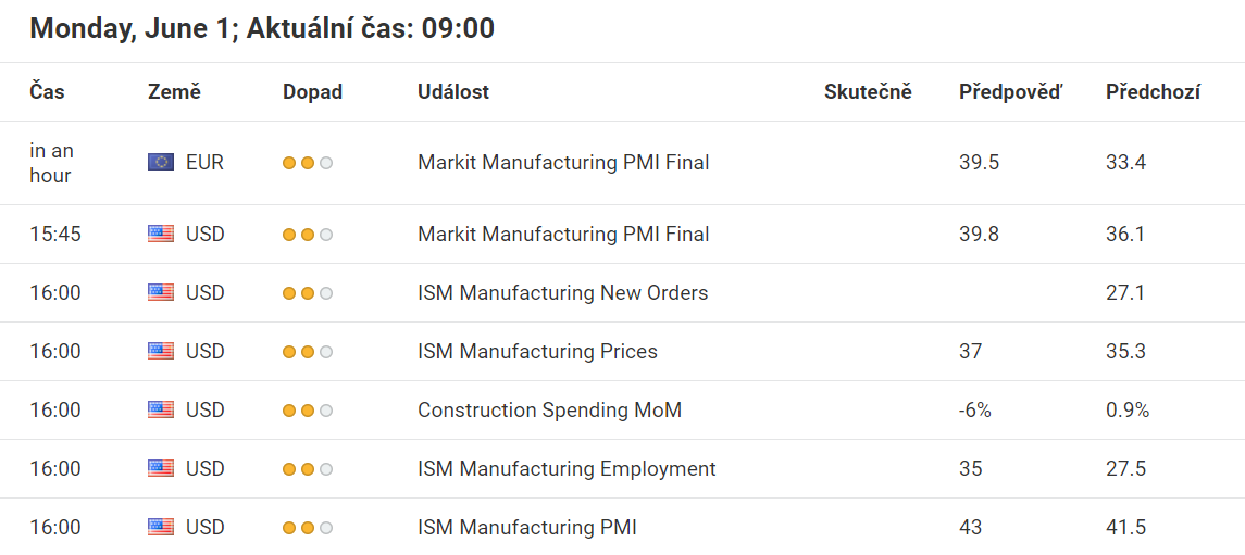 Makroekonomický kalendář