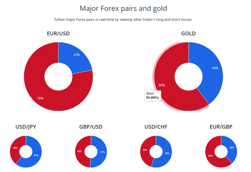 Gauging forex market sentiment