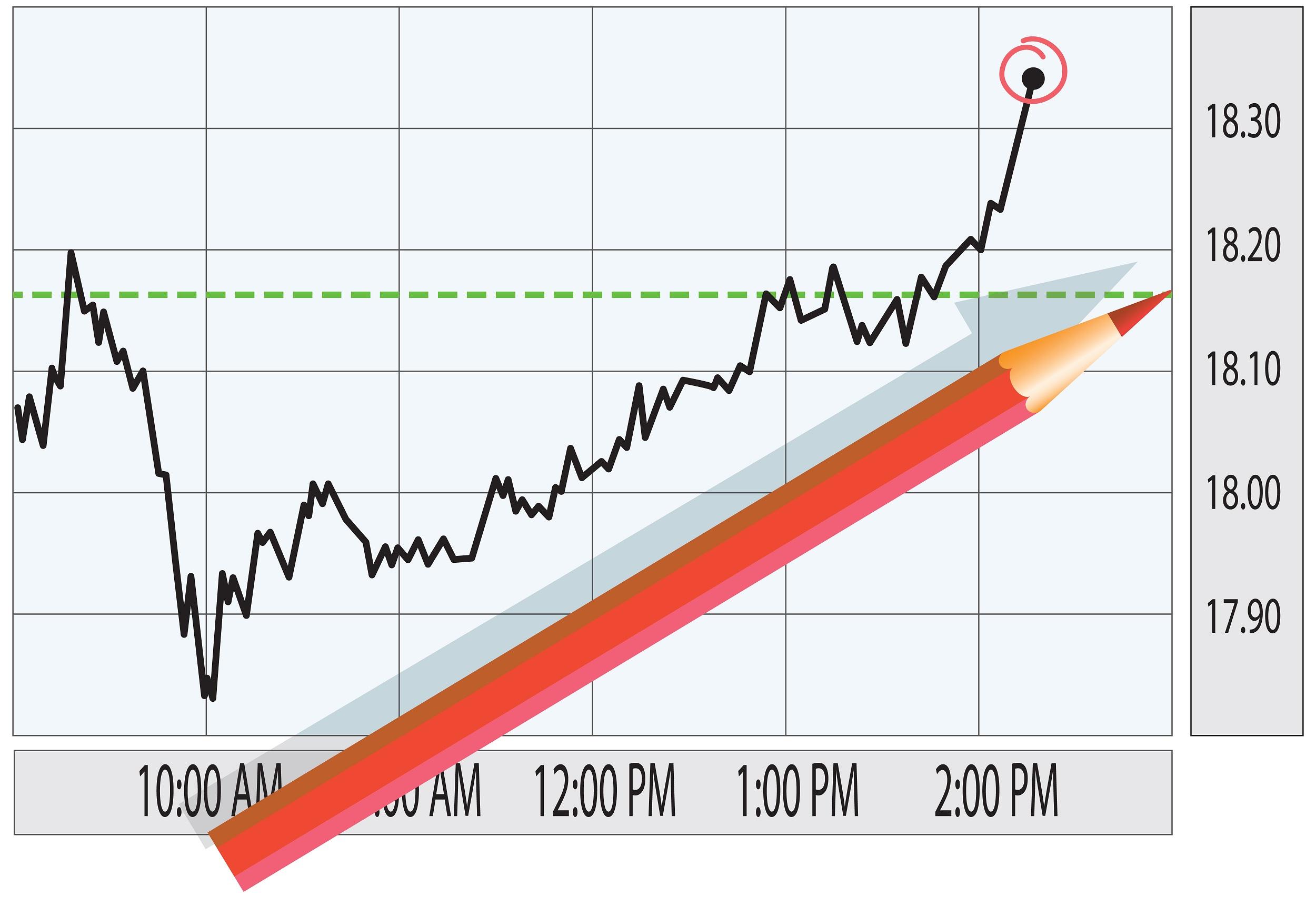Die Markttechnik: Wie analysiert man Charts anhand der Markttechnik