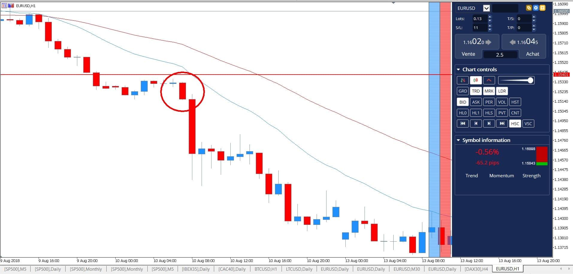 candlestick chart pattern- trading candlesticks