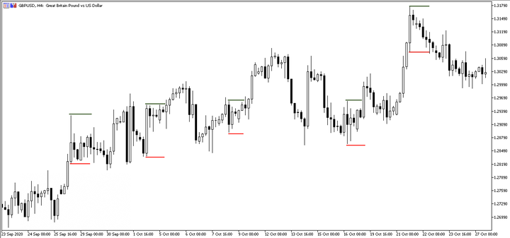 GBPUSD Koncept Master Candle