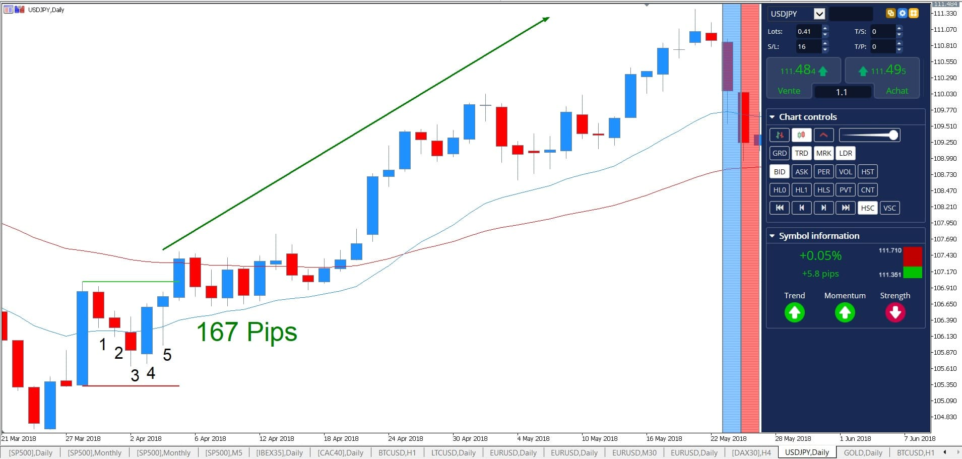 candlestick pattens gevorderde price action trader