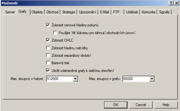 MetaTrader 4 možnosti grafy