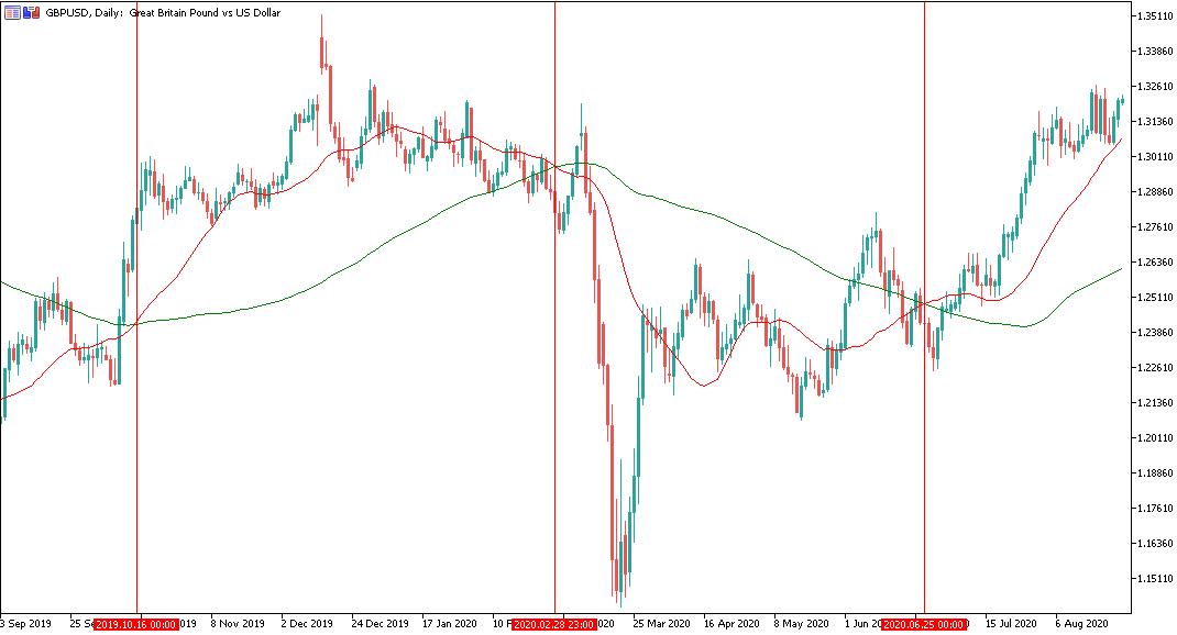 Swing Trading untuk Pemula