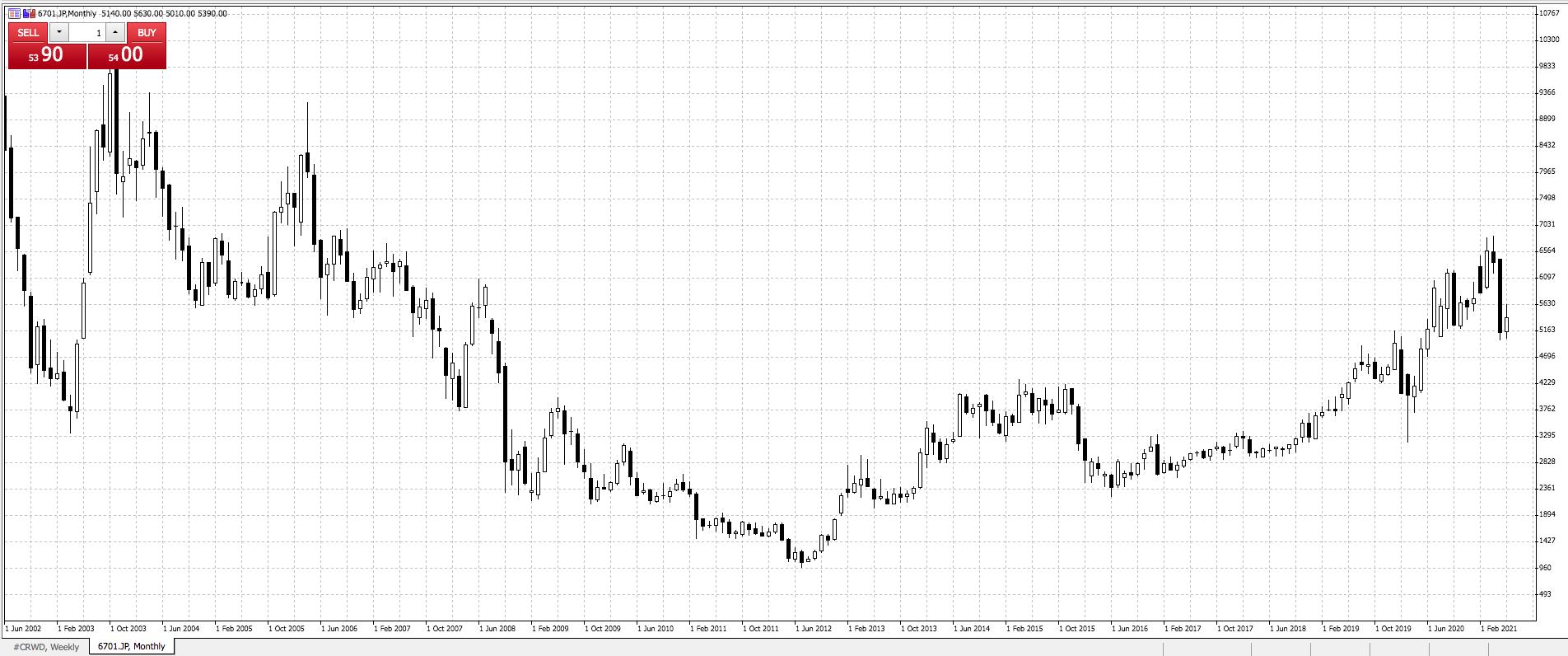 NEC Corp Olympic Stocks