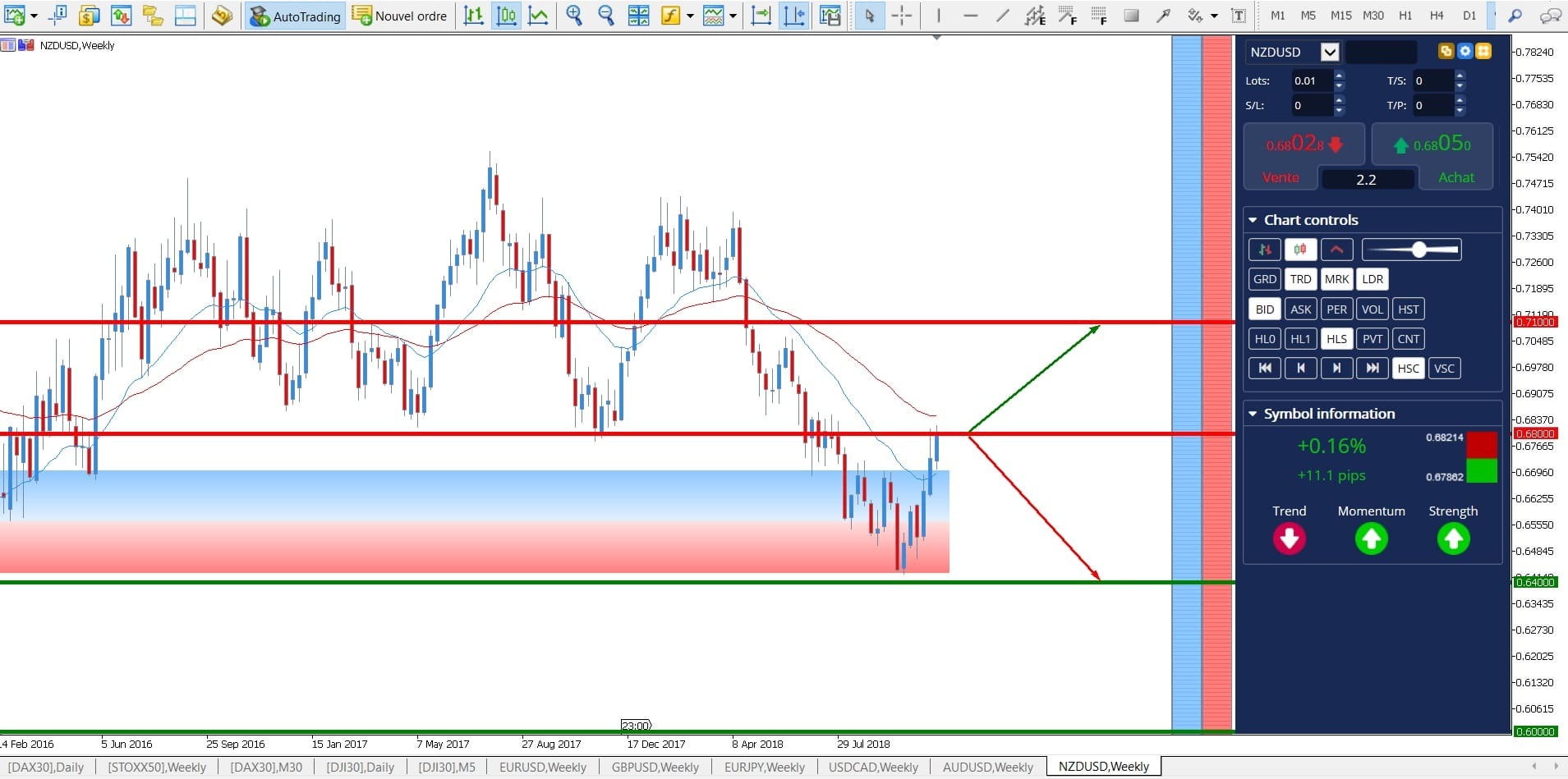 Prevision forex