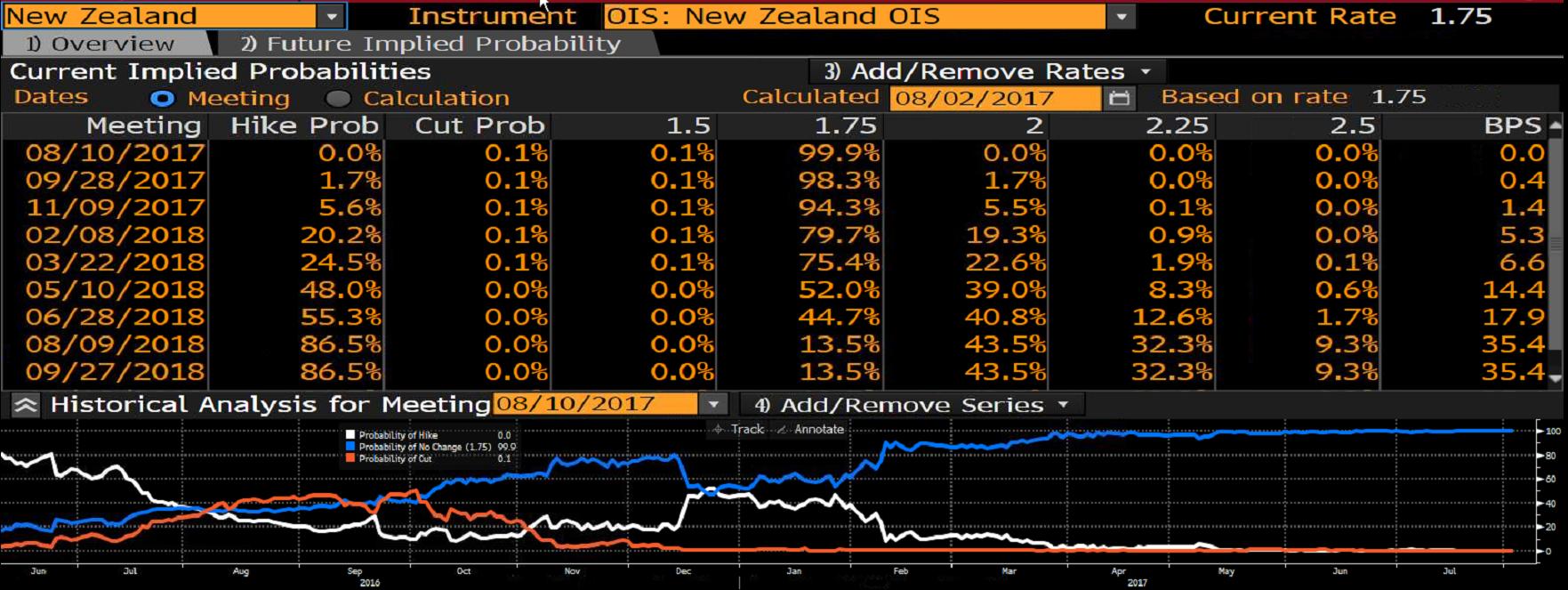 Prawdopodobieństwo podwyżki stóp procentowych w Nowej Zelandii