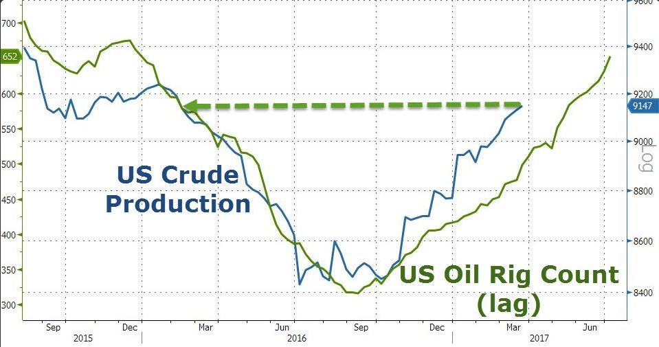 Produkcja ropy naftowej w USA