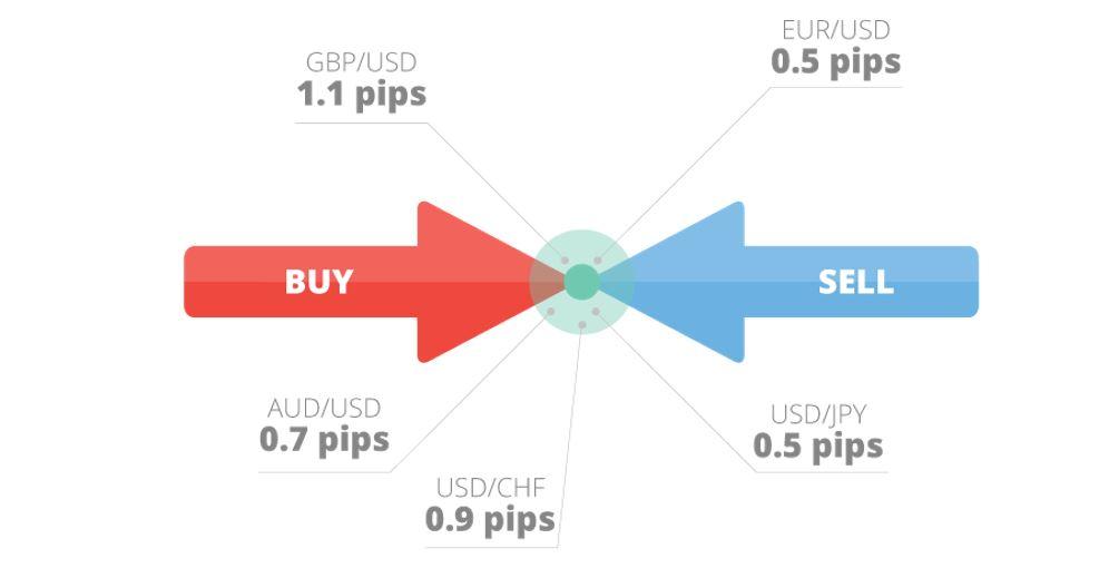 O Que é Spread Forex? Como Funciona o Spread Trading (2020)