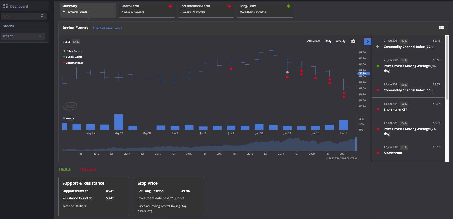 Olympic Stocks Premium Analytics