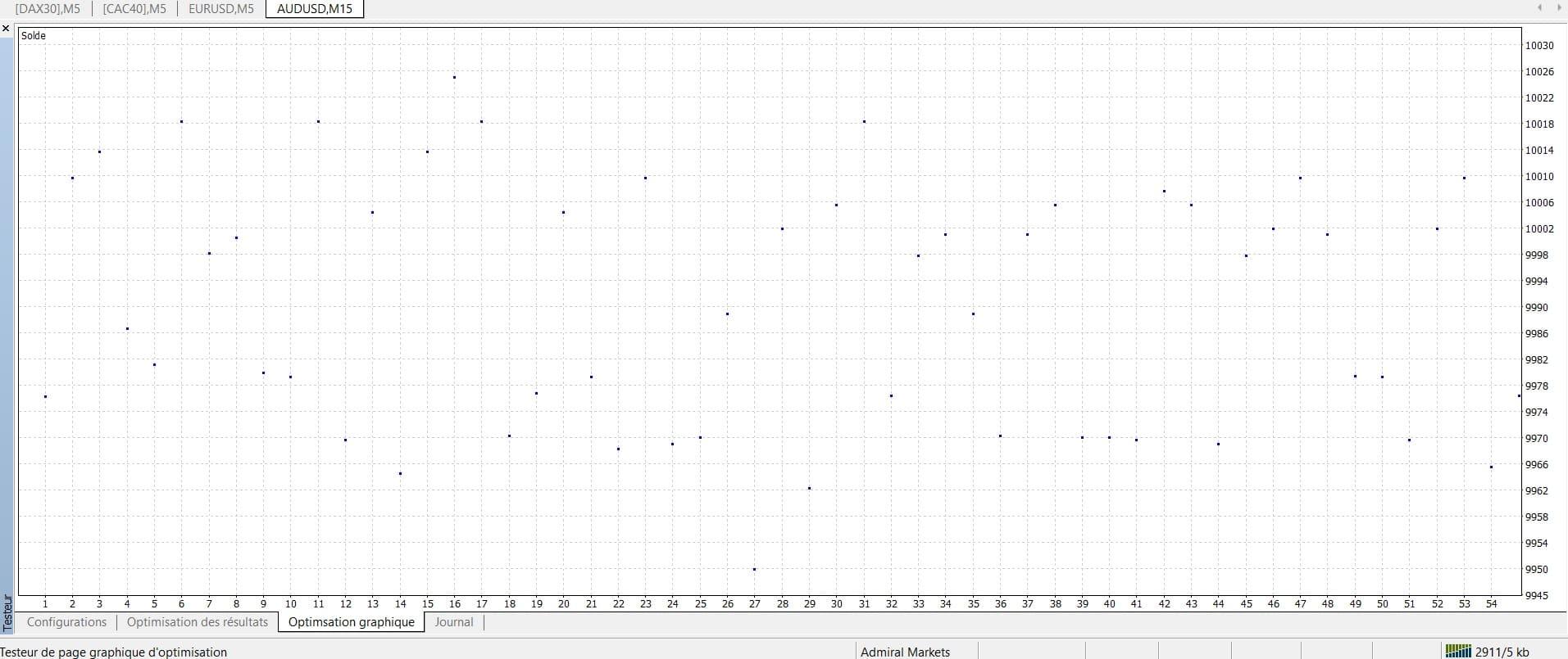 Optimisation graphique MetaTrader