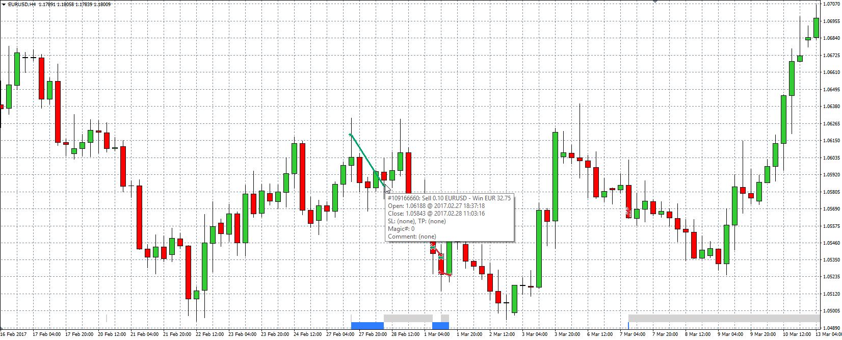 Order Historie Indicator MT4