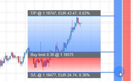 Order Ladder - Meerdere posities MetaTrader Trading