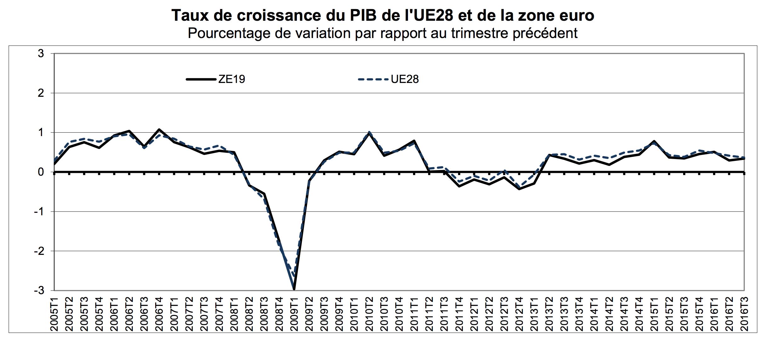 Taux de croissance du PIB europe