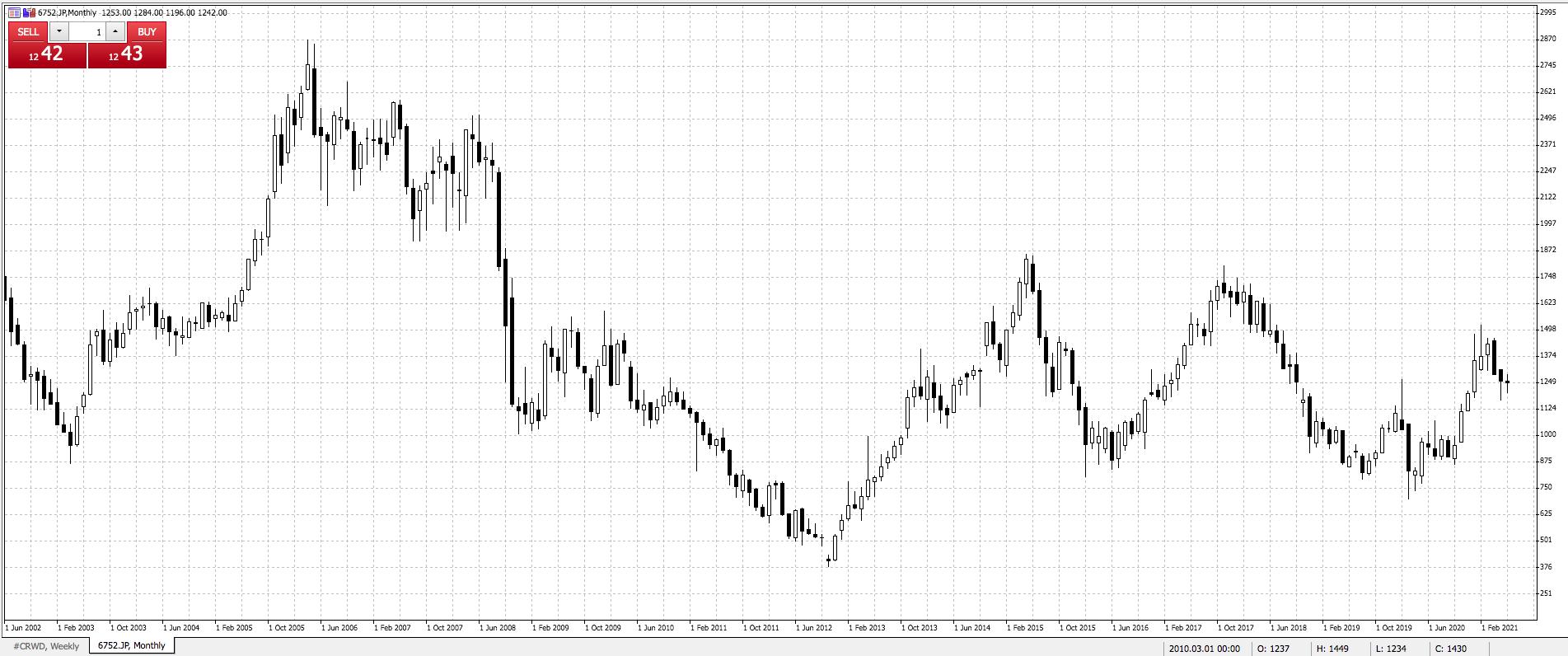 Panasonic Olympic Stocks