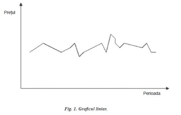 TERMENII ŞI NOŢIUNILE DE BAZĂ ALE PIEȚEI FOREX (II) Line chart