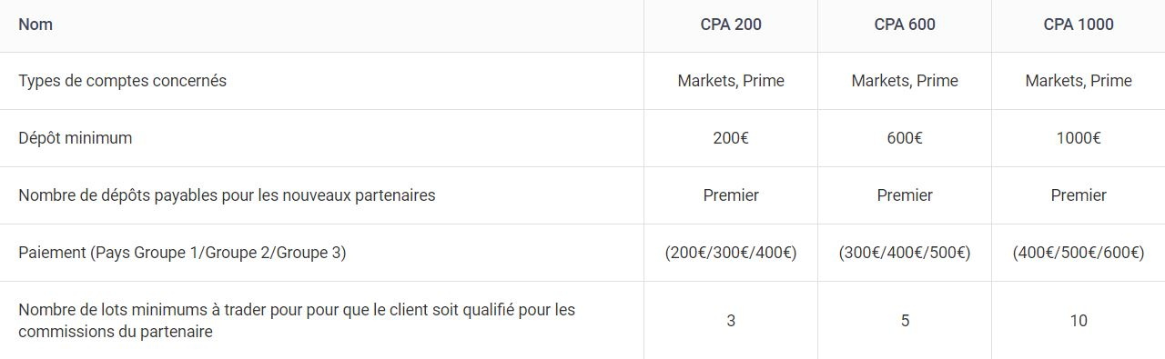 Meilleures Commissions CPA Affiliation Forex Trading