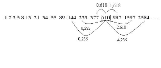 ANALIZA PROPORŢIONALĂ PENTRU PIAȚA FOREX(I) sirul Fibonacci