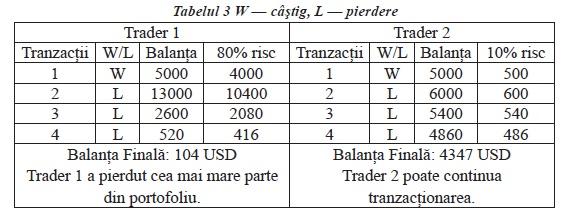 strategii de tranzactionare Forex - managementul capitalului 1