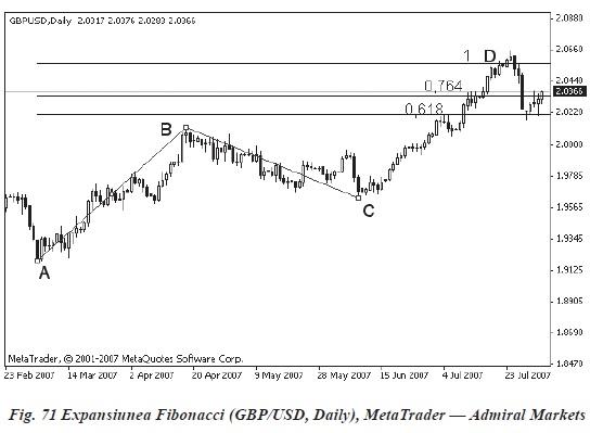 ANALIZA PROPORŢIONALĂ PENTRU PIAȚA FOREX(I) expansiunea fibonacci