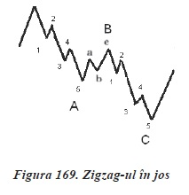 strategii de tranzactionare Forex - analiza valurilor - zig zag jos