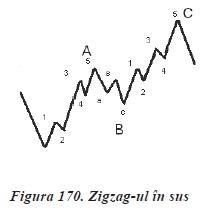 strategii de tranzactionare Forex - analiza valurilor - zig zag sus