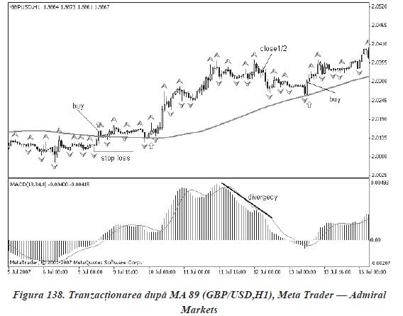 tehnici si strategii de tranzactionare in piata Forex in Romania - MA 89