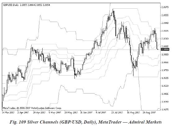 Indicatori si oscilatori pentru piața forex III - silver channels