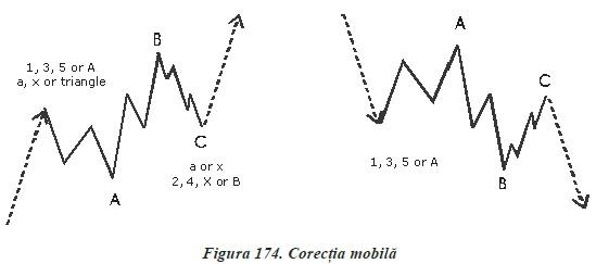 strategii de tranzactionare Forex - analiza valurilor - corectia mobila