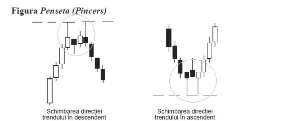 TEORIA LUMÂNĂRILOR JAPONEZE PENTRU PIAȚA FOREX Pincers Pattern
