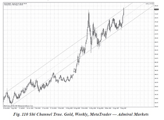 Indicatori si oscilatori pentru piața forex III - shi channel