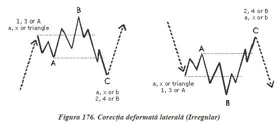 strategii de tranzactionare Forex - analiza valurilor - corectia deformata
