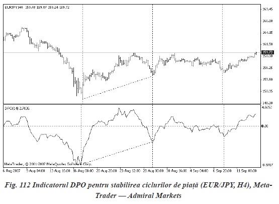 Indicatori si oscilatori pentru piața forex III - dpo 2