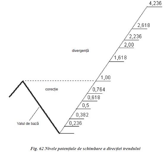 ANALIZA PROPORŢIONALĂ PENTRU PIAȚA FOREX(I) proportile fiibo