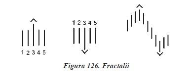 tehnici si strategii de tranzactionare in piata Forex in Romana - fractali