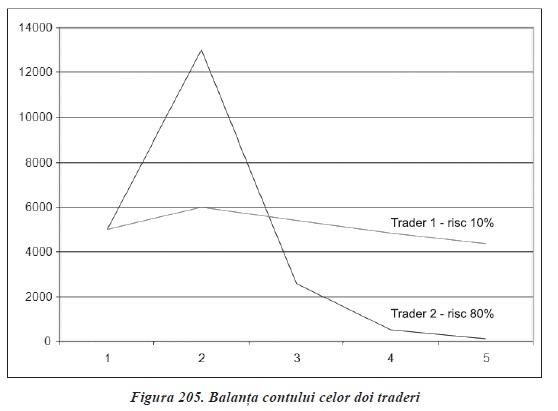 strategii de tranzactionare Forex - balanta contului