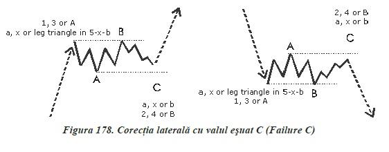 strategii de tranzactionare Forex - analiza valurilor - corectia laterala