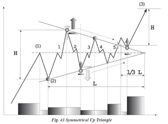 ANALIZA GRAFICĂ PENTRU PIAȚA FOREX (IV) Symetrical Triangle