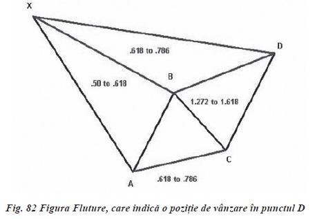 ANALIZA PROPORŢIONALĂ PENTRU PIAȚA FOREX (III) - fluturlili