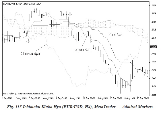 Indicatori si oscilatori pentru piața forex III - ichimoku