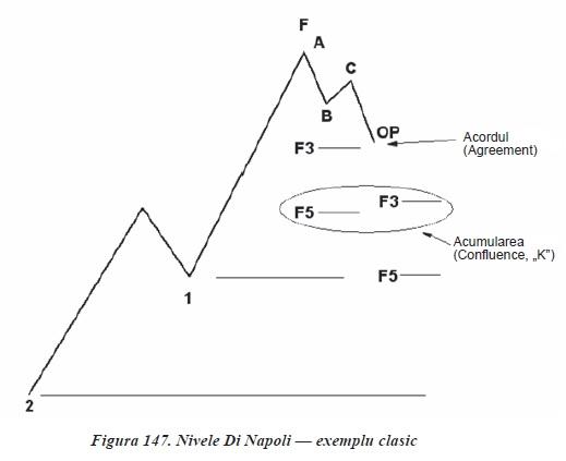 tehnici si strategii de tranzactionare in piata Forex in Romania - nivele dinapoli