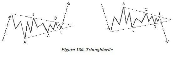 strategii de tranzactionare Forex - analiza valurilor - triunghiurile