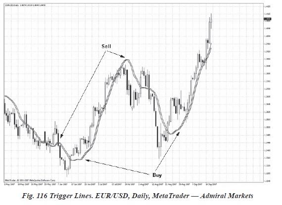 Indicatori si oscilatori pentru piața forex III - trigger lines