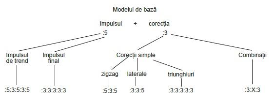 strategii de tranzactionare Forex - analiza valurilor - modelul de baza