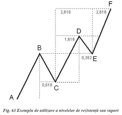 ANALIZA PROPORŢIONALĂ PENTRU PIAȚA FOREX(I) rezistenta sau suport