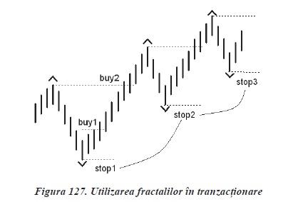 tehnici si strategii de tranzactionare in piata Forex in Romana - utilizare fractali
