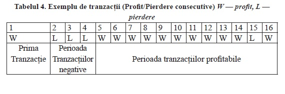 strategii de tranzactionare Forex - profit/loss
