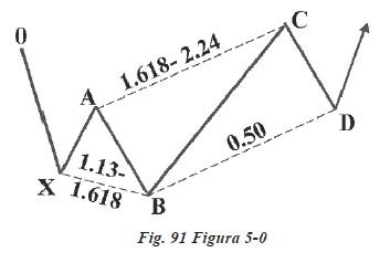 ANALIZA PROPORŢIONALĂ PENTRU PIAȚA FOREX (III) egalitate ABCD